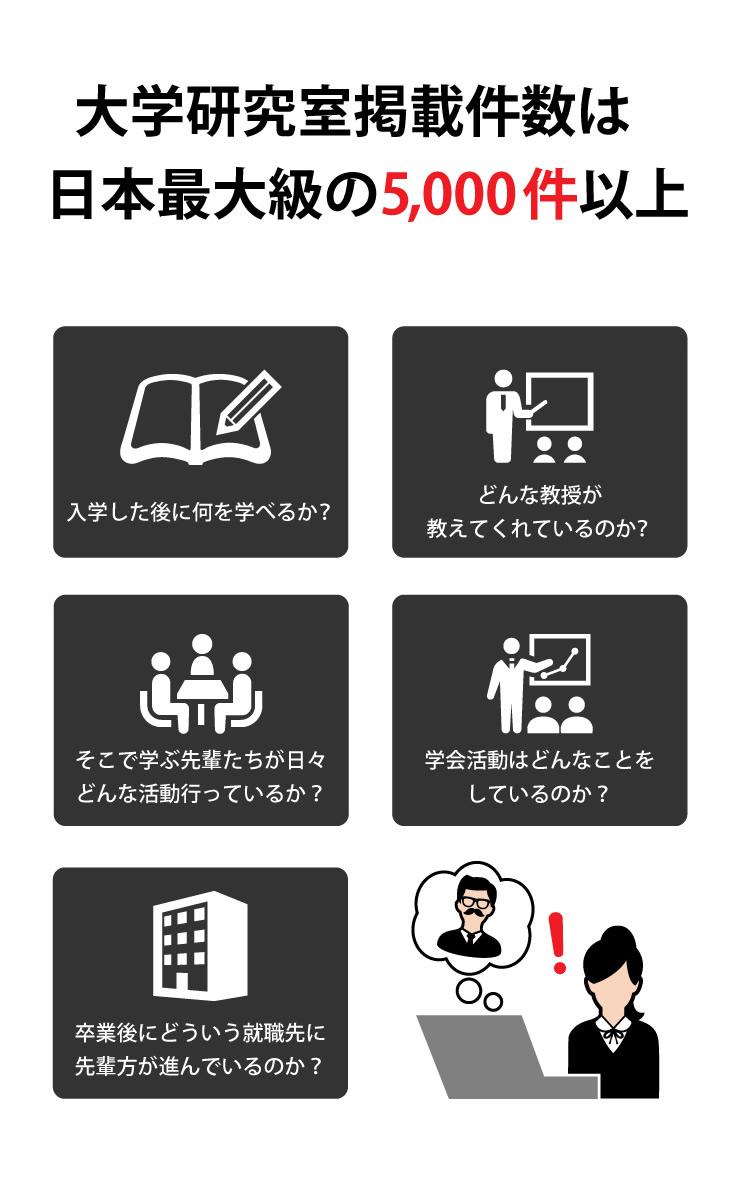 大学研究室掲載件数は日本最大級の5,000件以上